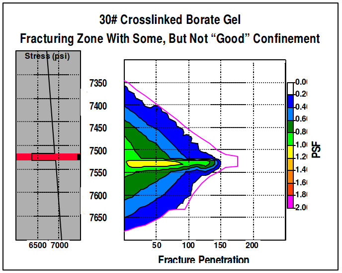 Crosslinked Borate Gel