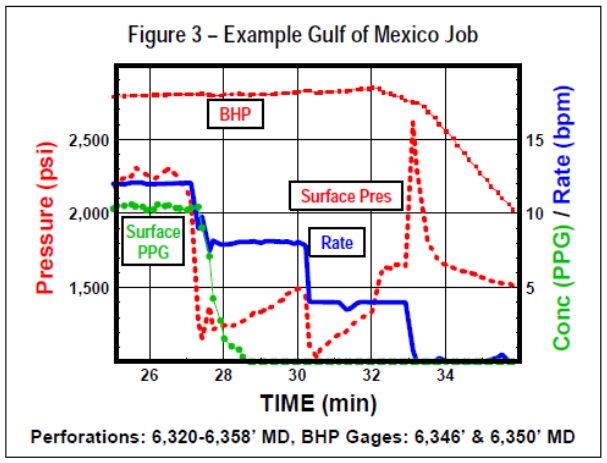 Example Gulf of Mexico Job