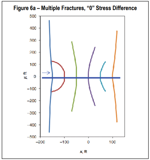 "Multiple Fractures ""0"" Stress Difference"