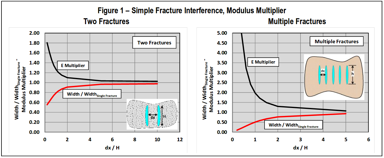 Simple Fracture Interference Modulus Multiplier Two Fractures Multiple Fractures