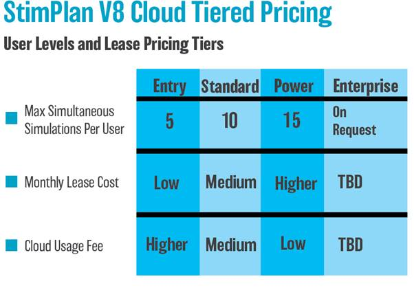 Users Levels and Lease Pricing Tiers