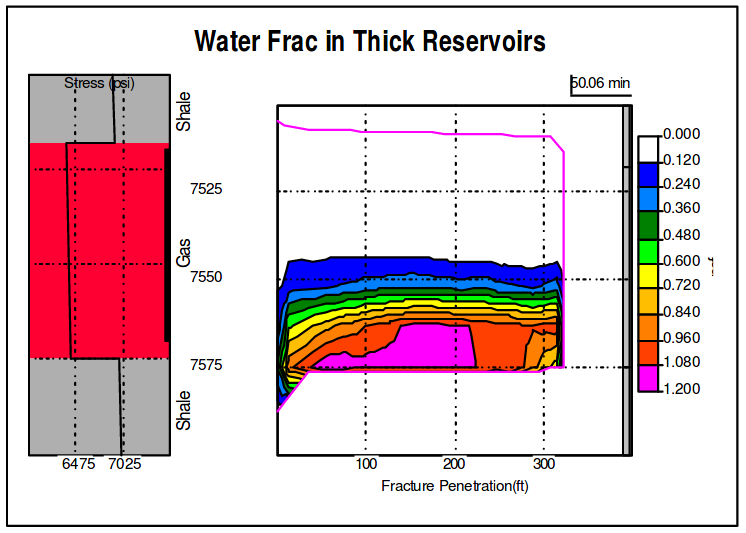 Water Ftac in Thick Reservoirs